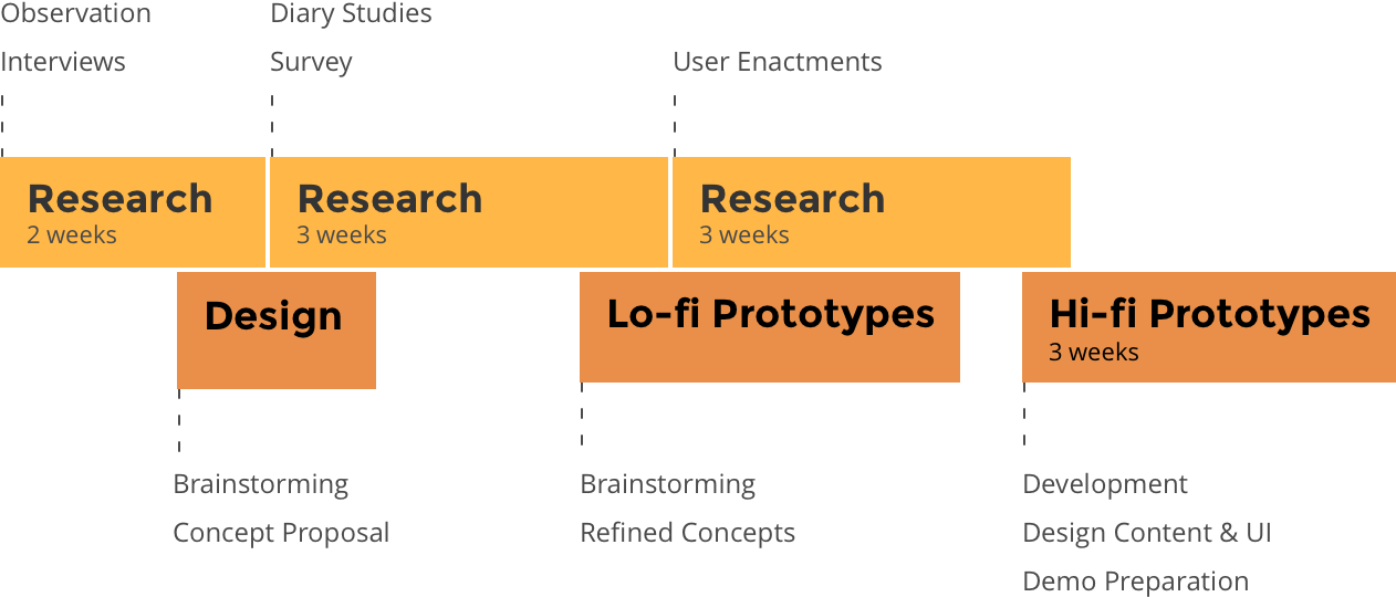 Process: research, design and testing iteratively